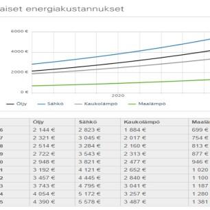 Maalämmön käyttökustannukset verrattuna muut lämmitysmuodot